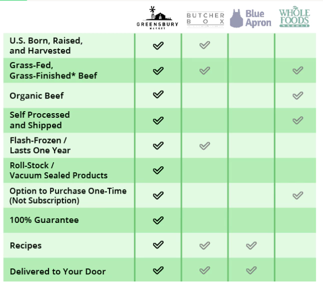 Kickstarter:  Greensbury: American Organic Meat & Seafood Delivered