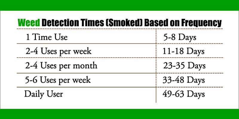 Marijuana Detoxification - 3 Best Weed and Marijuana Detox Kits